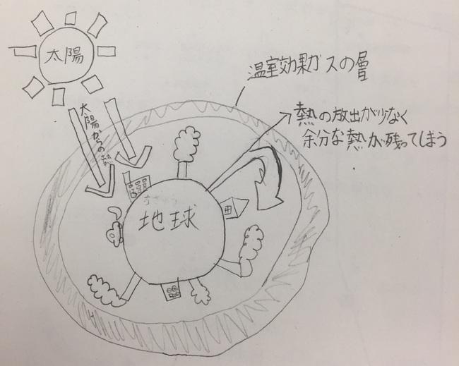 温暖化イメージ図.JPG